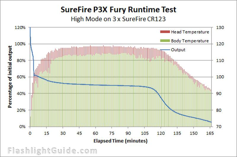 SureFire-P3X-Fury-照射比較
