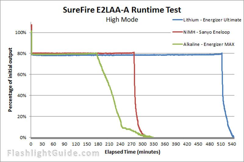 SureFire E2LAA-A 電池による照射比較