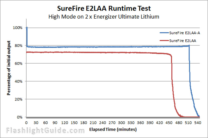 SureFire E2LAA-A and E2LAA 照射比較