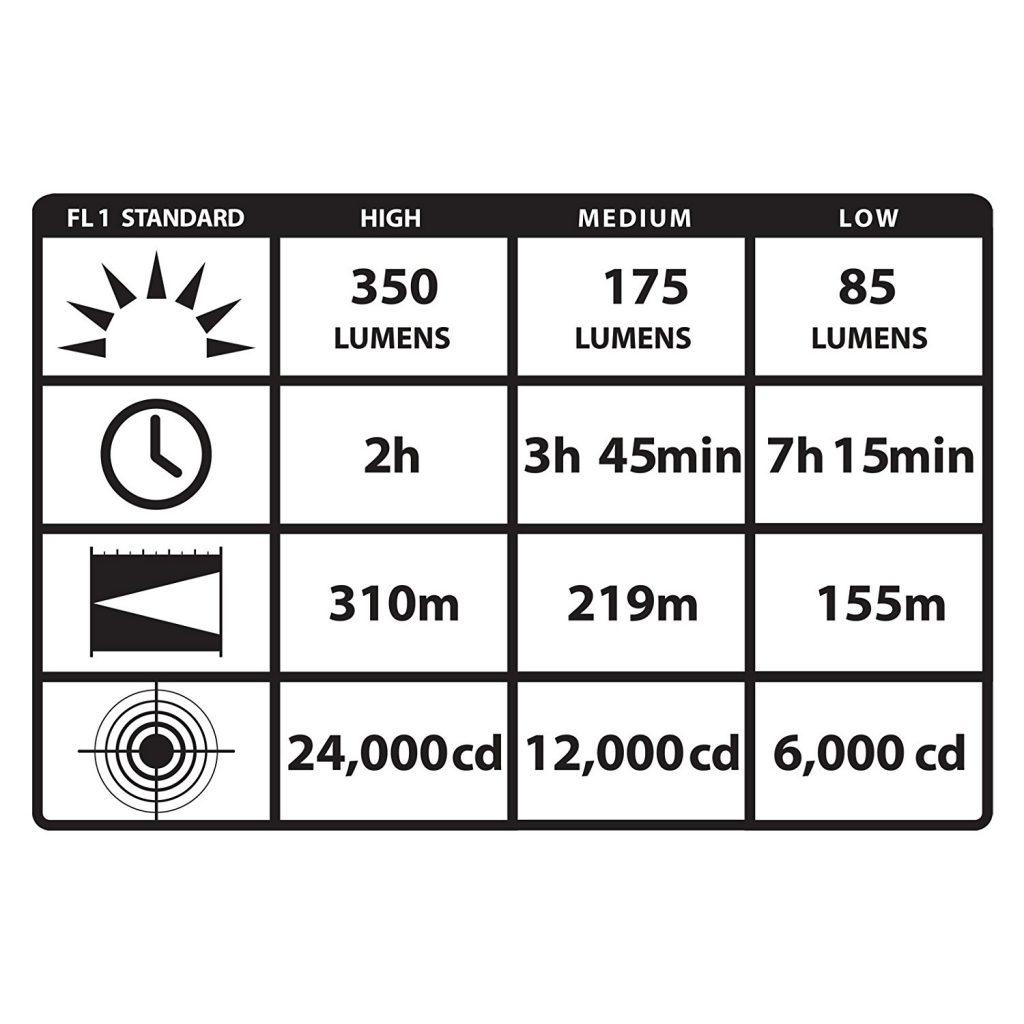 防災におすすめ懐中電灯(フラッシュライト)ストリームライト(STREAMLIGHT)+75710 スティンガー充電式LEDライト
